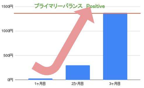2019年11月時点の目標グラフ