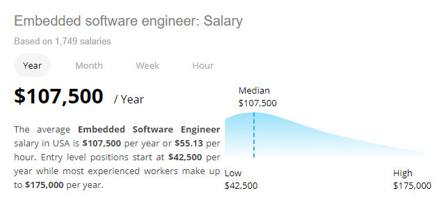 average Embedded software engineer salary