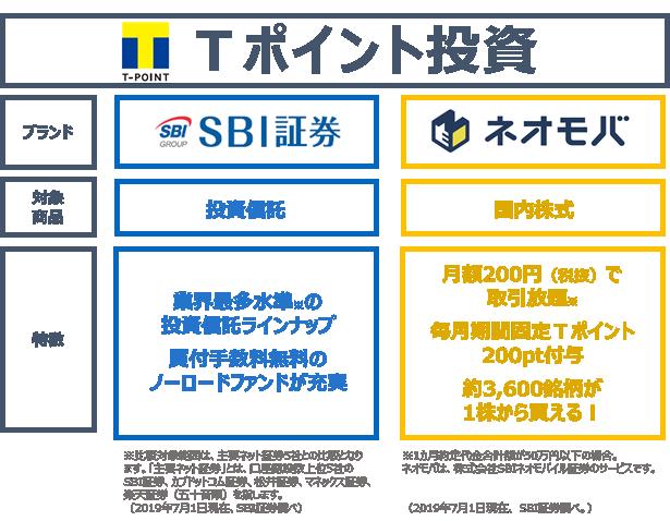 Tポイント投資 SBI証券とネオモバイル証券の比較