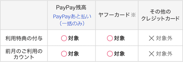 PayPay STEP対象の支払い方法