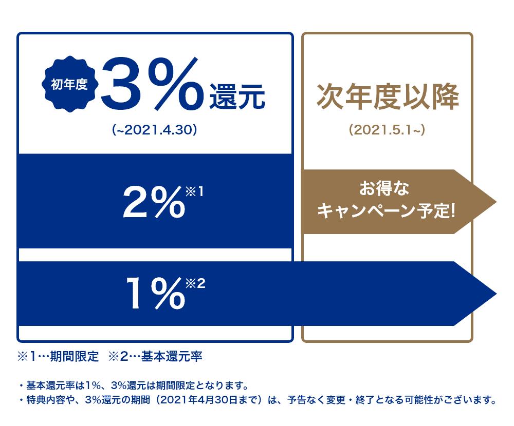Visa LINE Pay クレジットカード 初年度3%還元